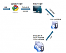 国内免费域名解析服务-如何对免费的域名进行域名解析